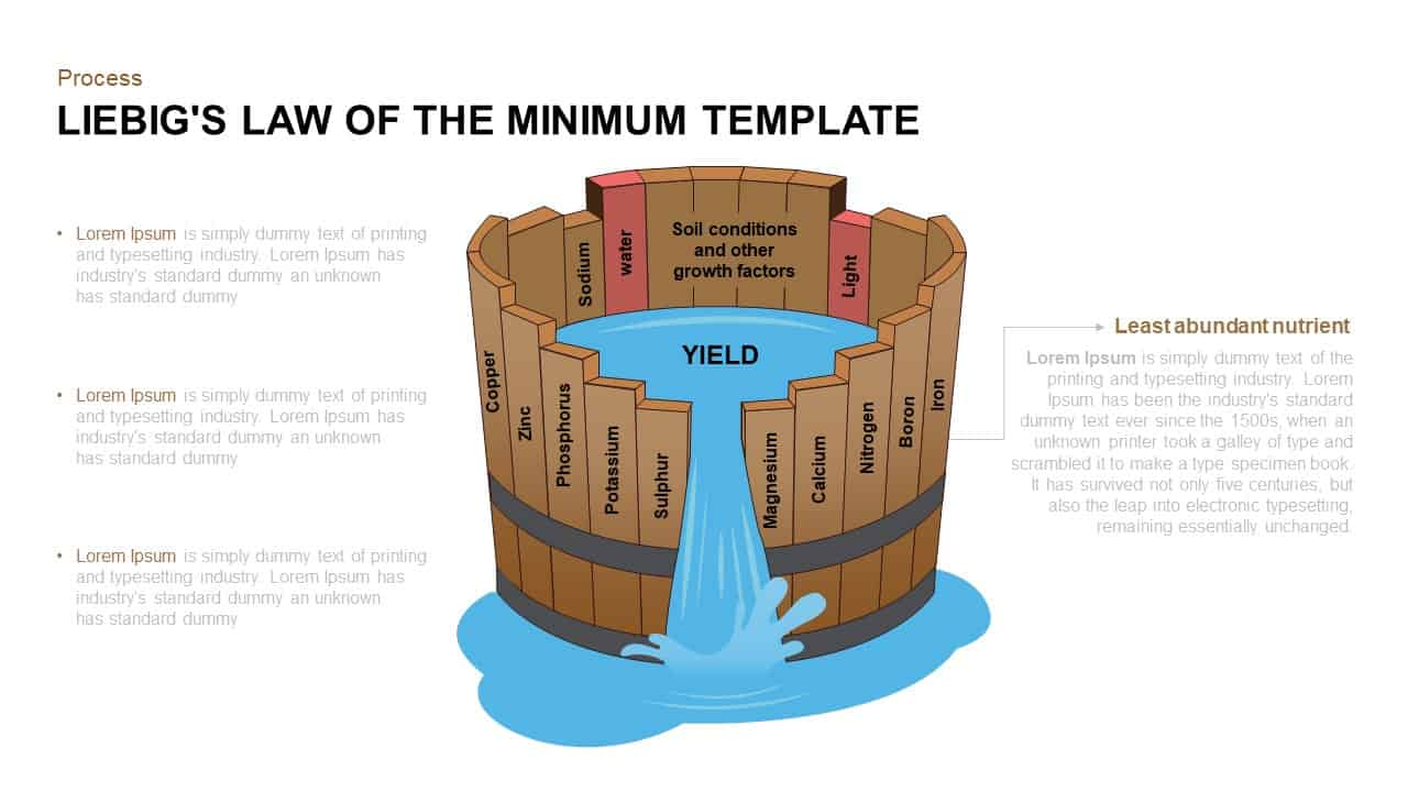 Liebig's law of the minimum PowerPoint template