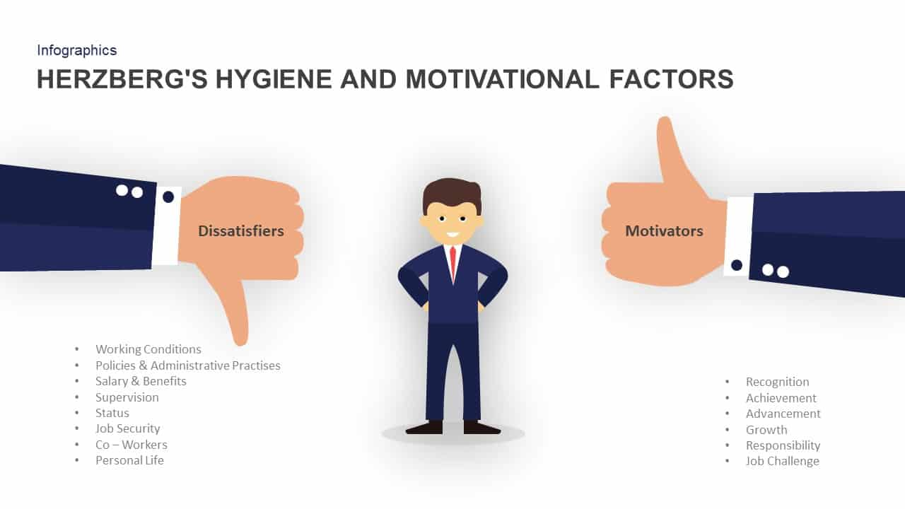 Herzberg hygiene and motivational factors PowerPoint template