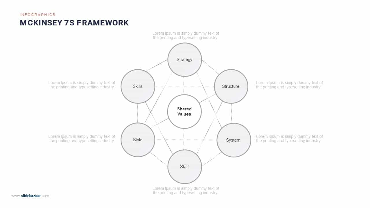 Mckinsey 7s model ppt template