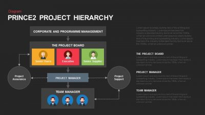 Prince2 Project Hierarchy PowerPoint Template
