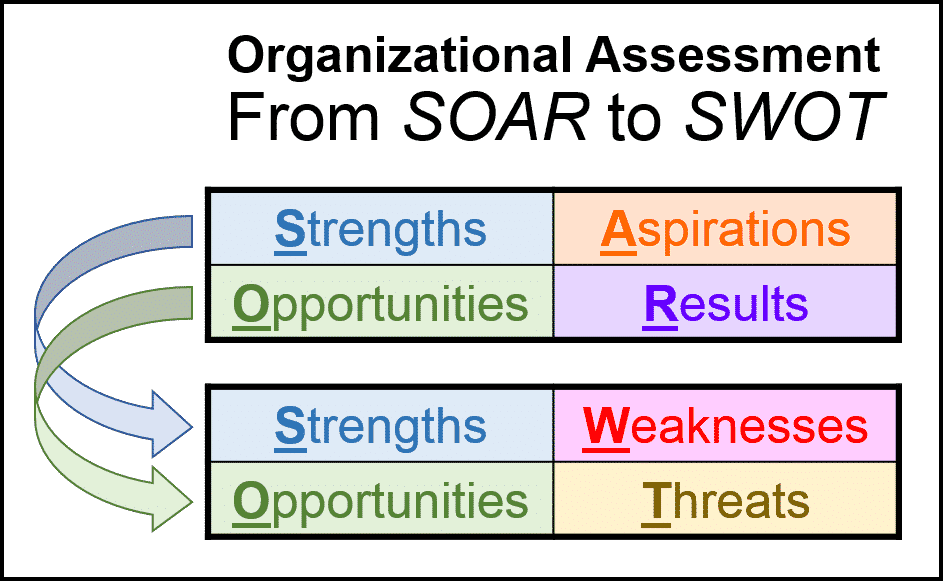 Difference between SOAR analysis and SWOT analysis