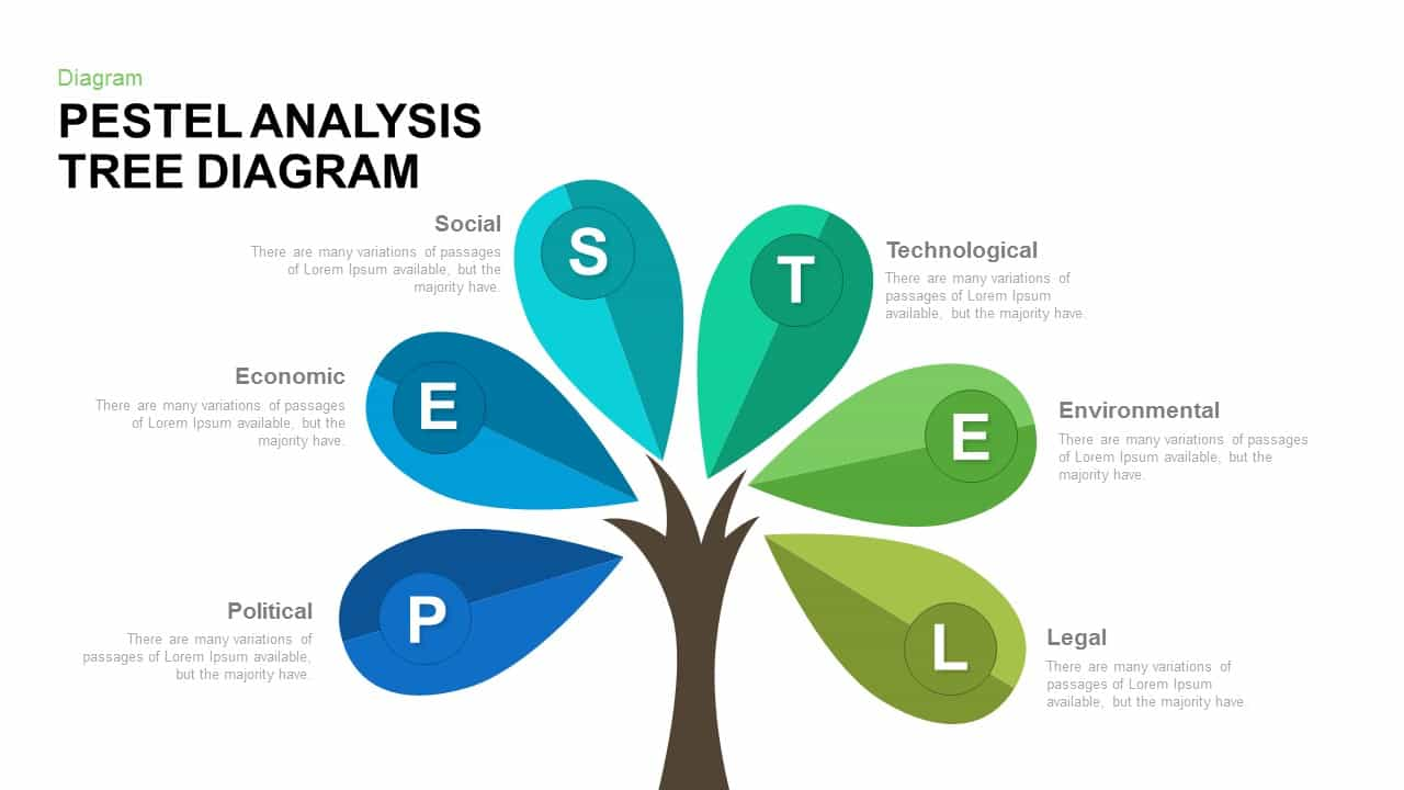 PESTEL analysis tree diagram