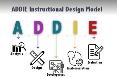 The concept of instructional design and ADDIE model