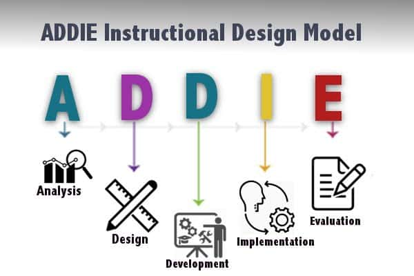 The Concept Of Instructional Design And Addie Model Slidebazaar Blog