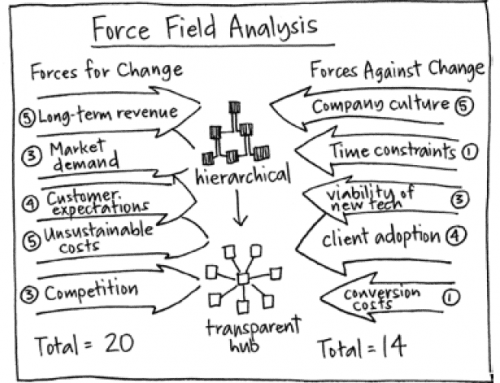 Force field analysis: the driving force for decision-making