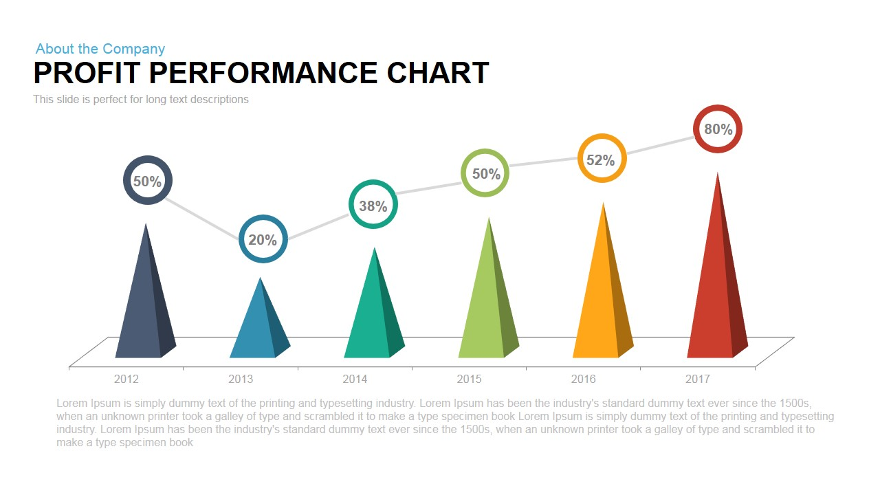 Profit Performance Chart PowerPoint Template