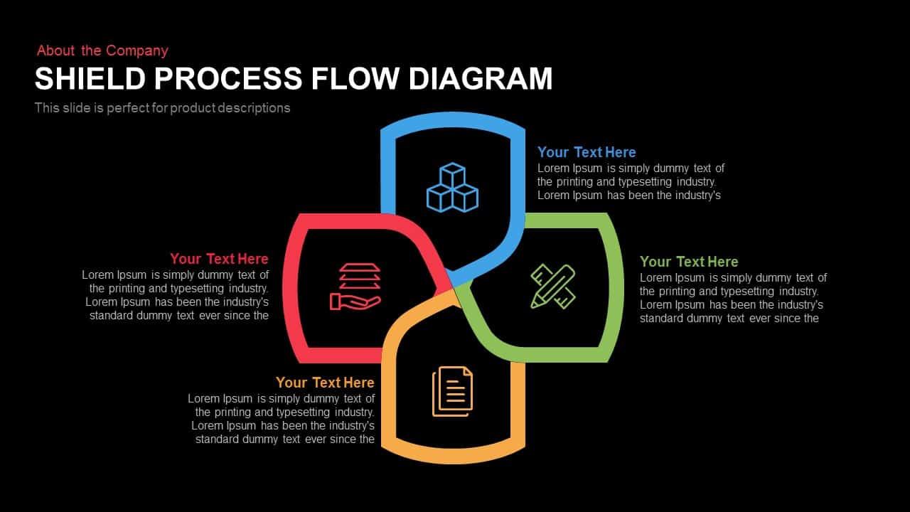 Shield Process Flow Diagram