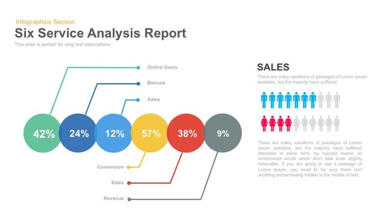 Six Service Analysis Report