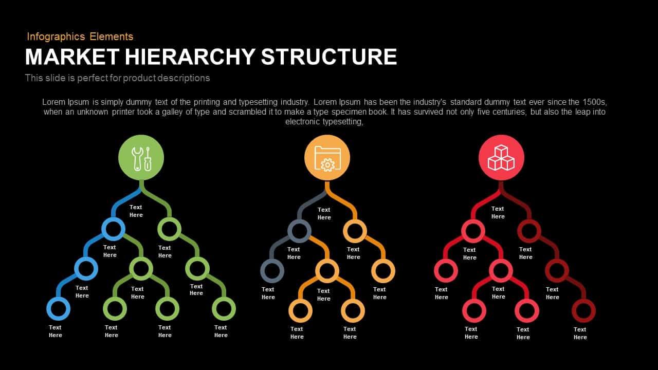 market hierarchy structure