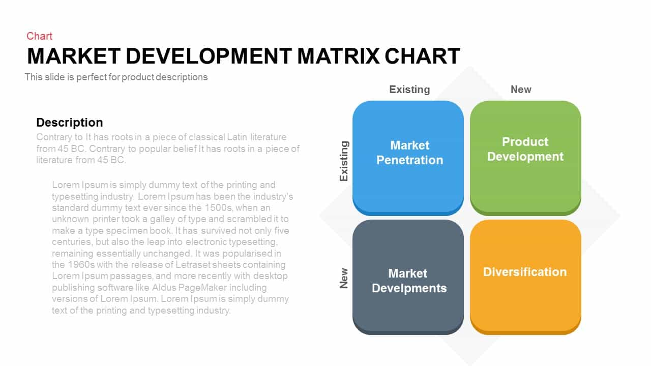 Market Development Matrix Chart1