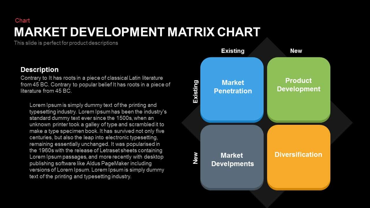 Market Development Matrix Chart - Ansoff Matrix PowerPoint Template