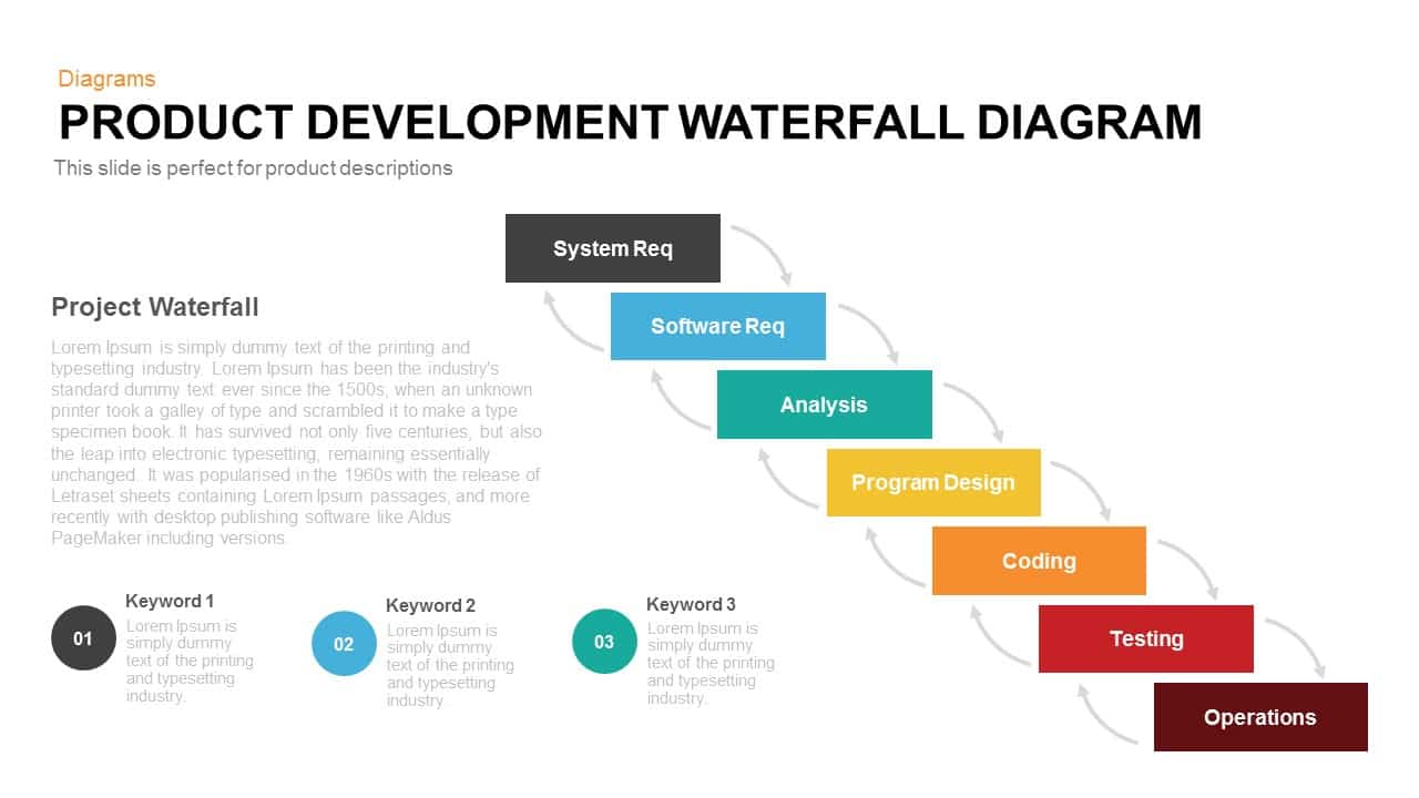 Product Development Waterfall Model Powerpoint Template And Keynote