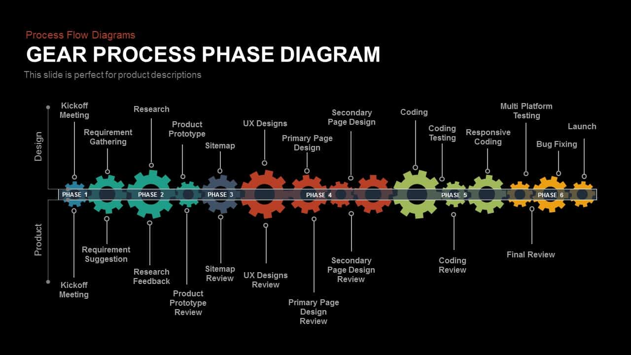Gear Process Phase Diagram