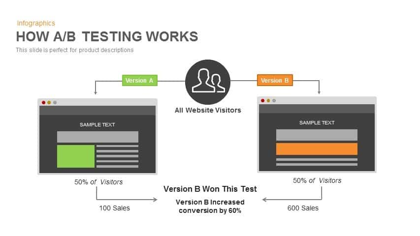 AB Testing Powerpoint and Keynote template