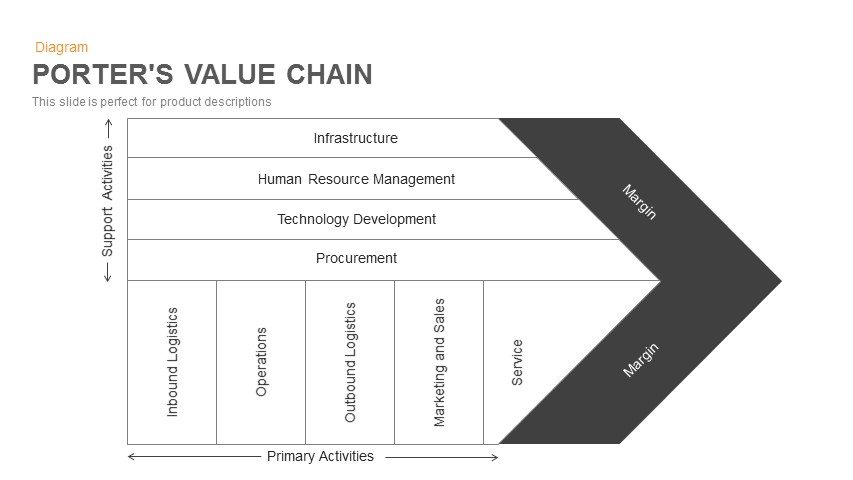 Porter's Value Chain Template for PowerPoint