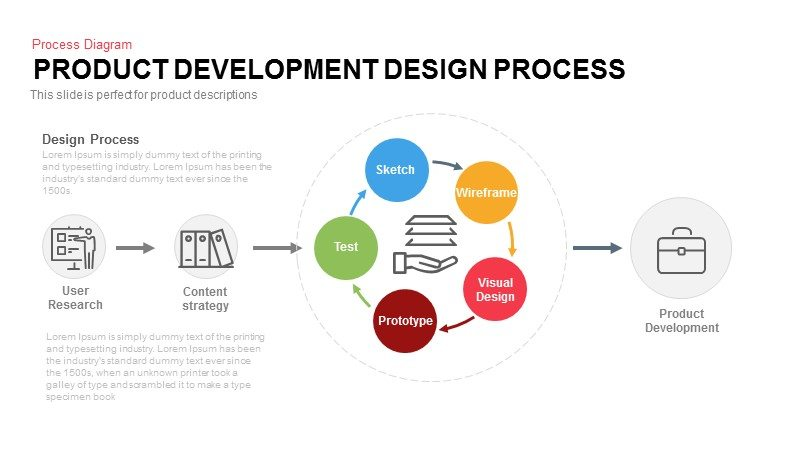 Product Development Design Process PowerPoint Template
