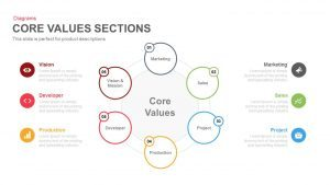 Core Values Sections PowerPoint Template and Keynote