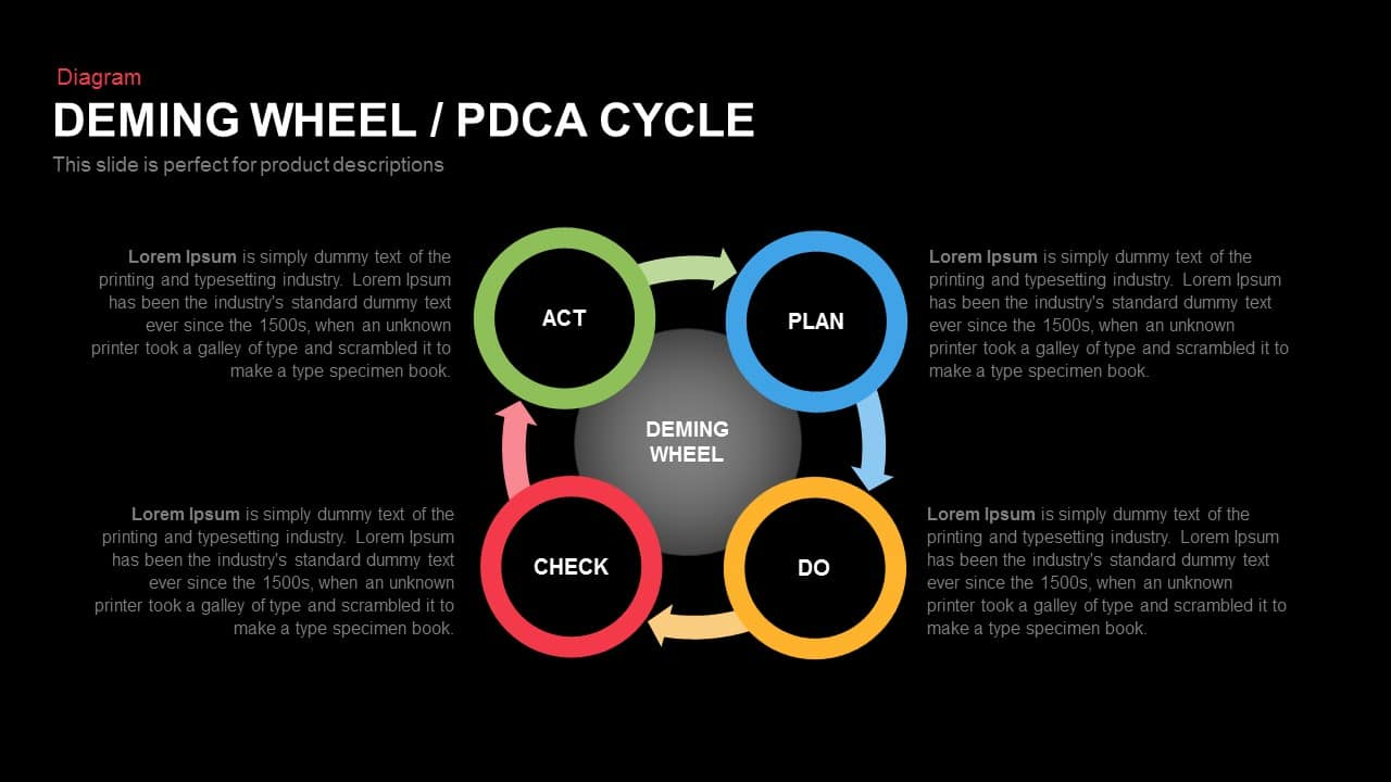 Deming Cycle Wheel PDCA Powerpoint Template and Keynote template