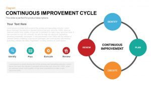 Continuous Improvement Cycle Template for PowerPoint and Keynote