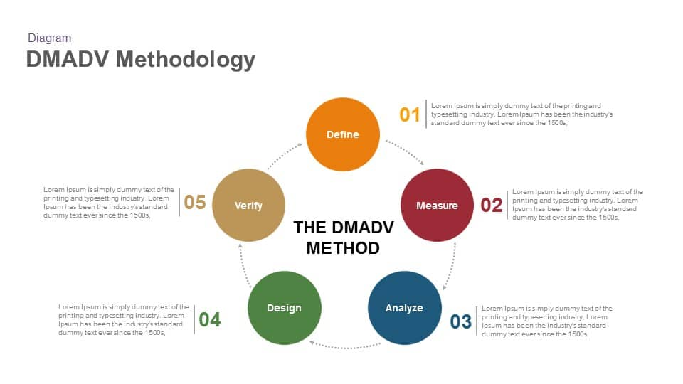 DMADV Methodology Keynote and Powerpoint Template