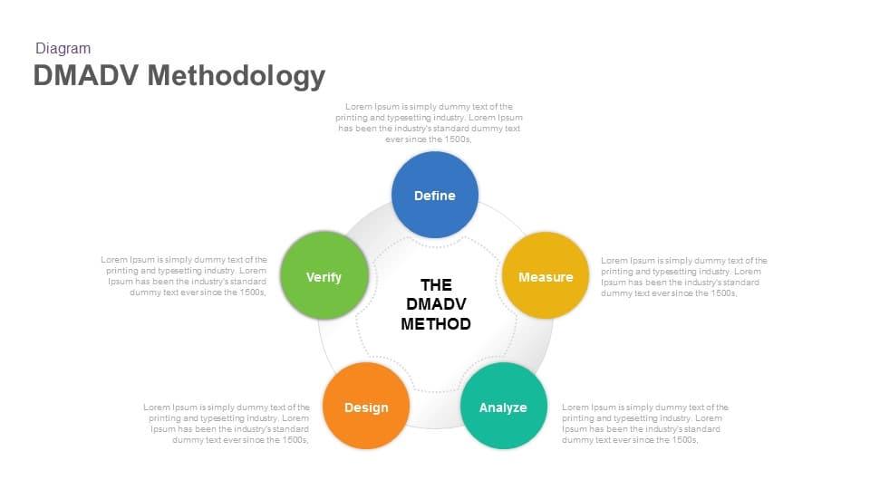 DMADV Methodology Powerpoint Template