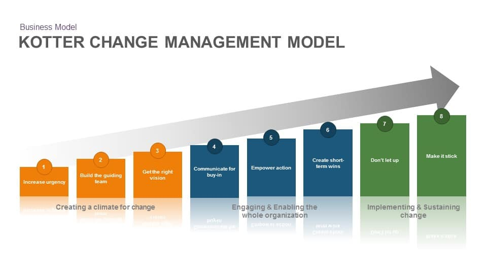 Kotter change management model PowerPoint template