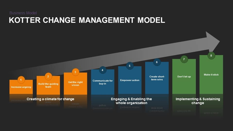 Kotter Change Management Model