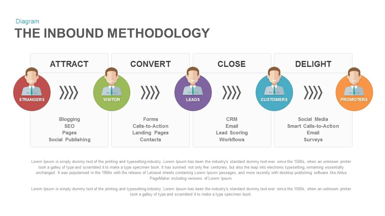 inbound methodology PowerPoint template and keynote