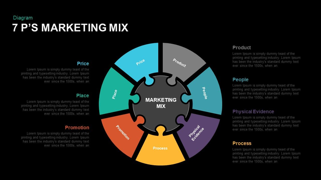 7 P's Marketing Mix powerPoint and Keynote Template