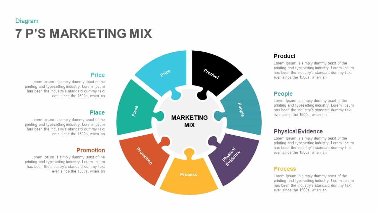 7 P U2019s Marketing Mix Powerpoint Template And Keynote Diagram