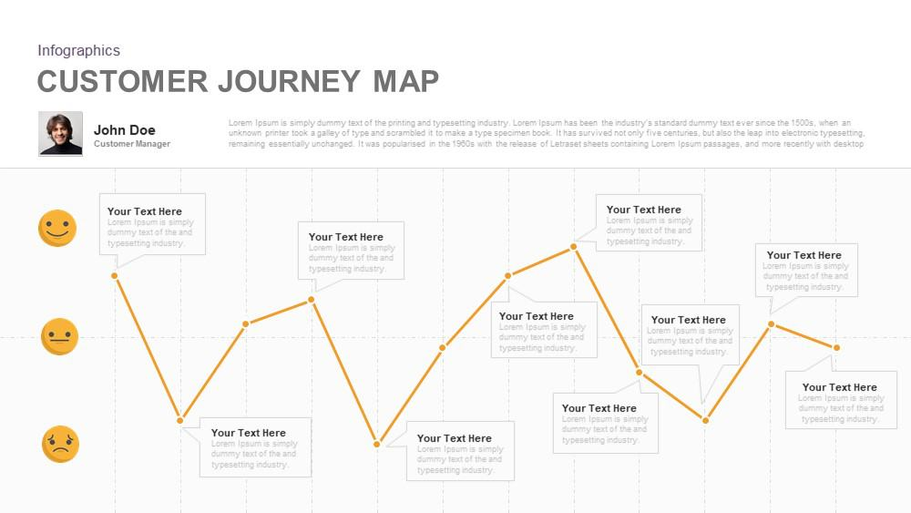 Journey Map Template Customer Journey Map PowerPoint Template and Keynote   Slidebazaar