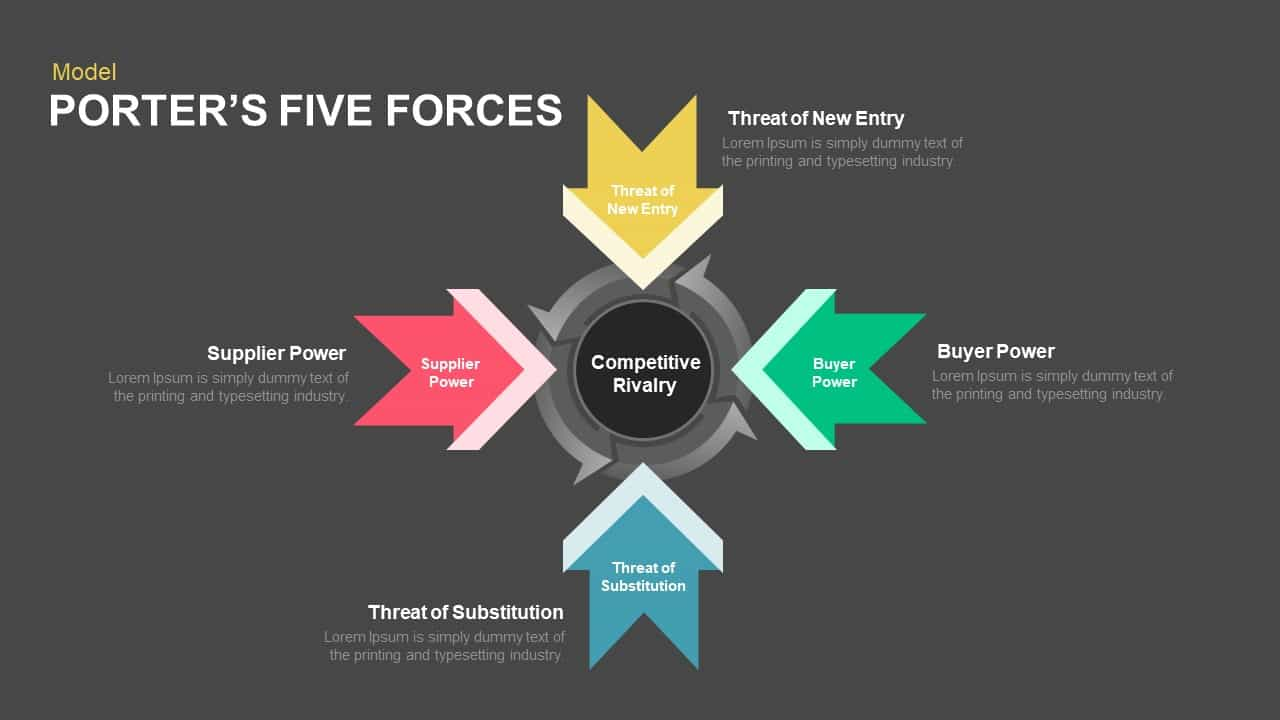 Five Porters Forces Analysis Powerpoint Template And Keynote