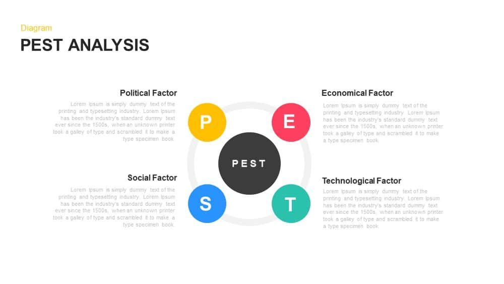 Pest Analysis PowerPoint Template andKeynote