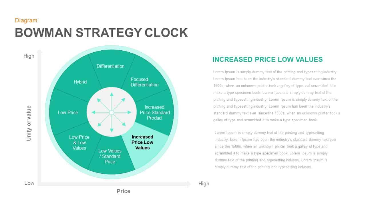 Bowman Strategy Clock PowerPoint