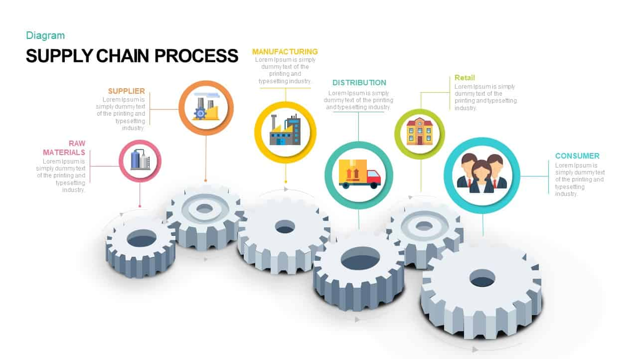Supply Chain Process PowerPoint Template and Keynote Template