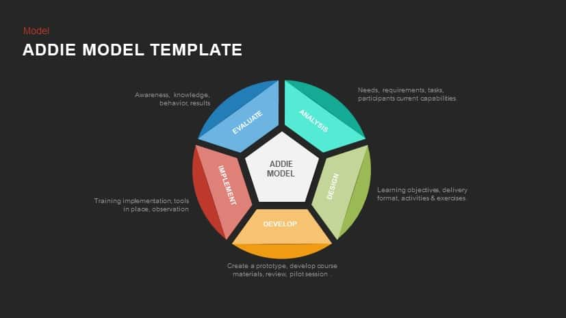 Addie Model Powerpoint Template Keynote Slide Slidebazaar Com