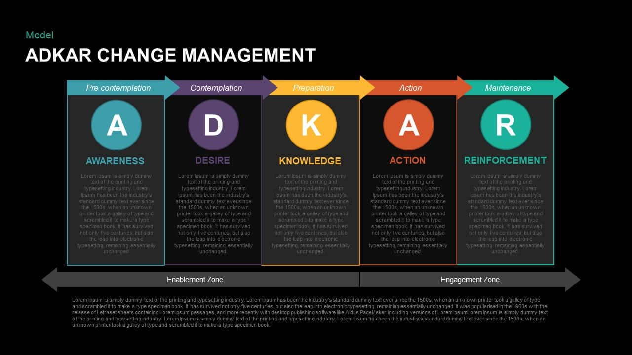ADKAR Change Management Template for Keynote
