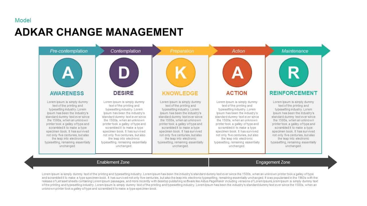 Adkar Change Management Powerpoint Template Keynote