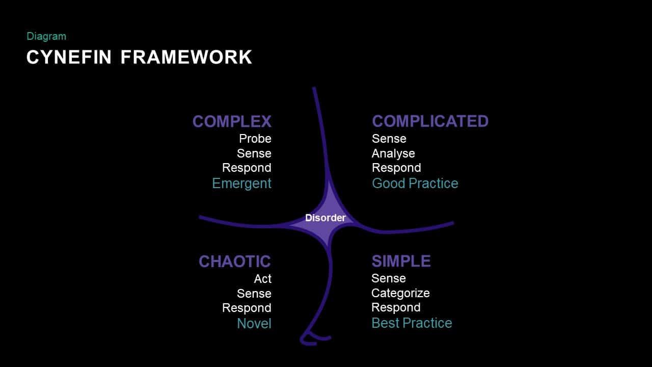 Cynefin Framework PowerPoint Templates