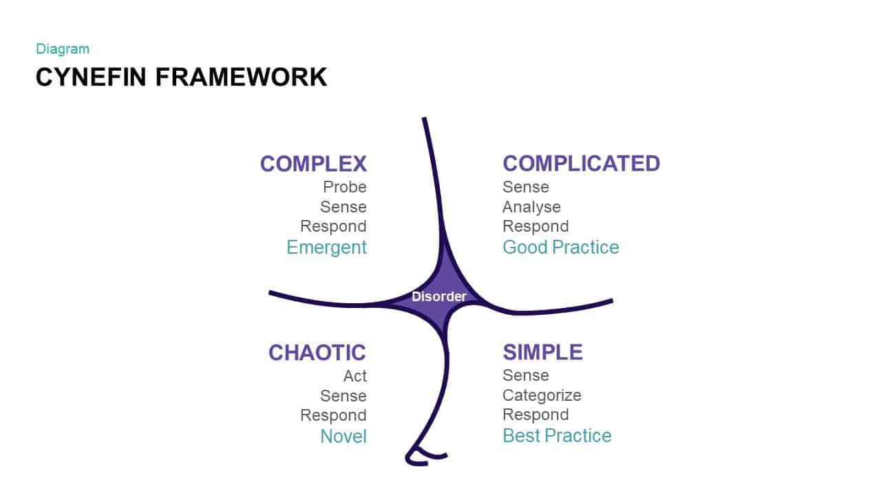 Cynefin Framework PowerPoint Templates and Keynote Slide