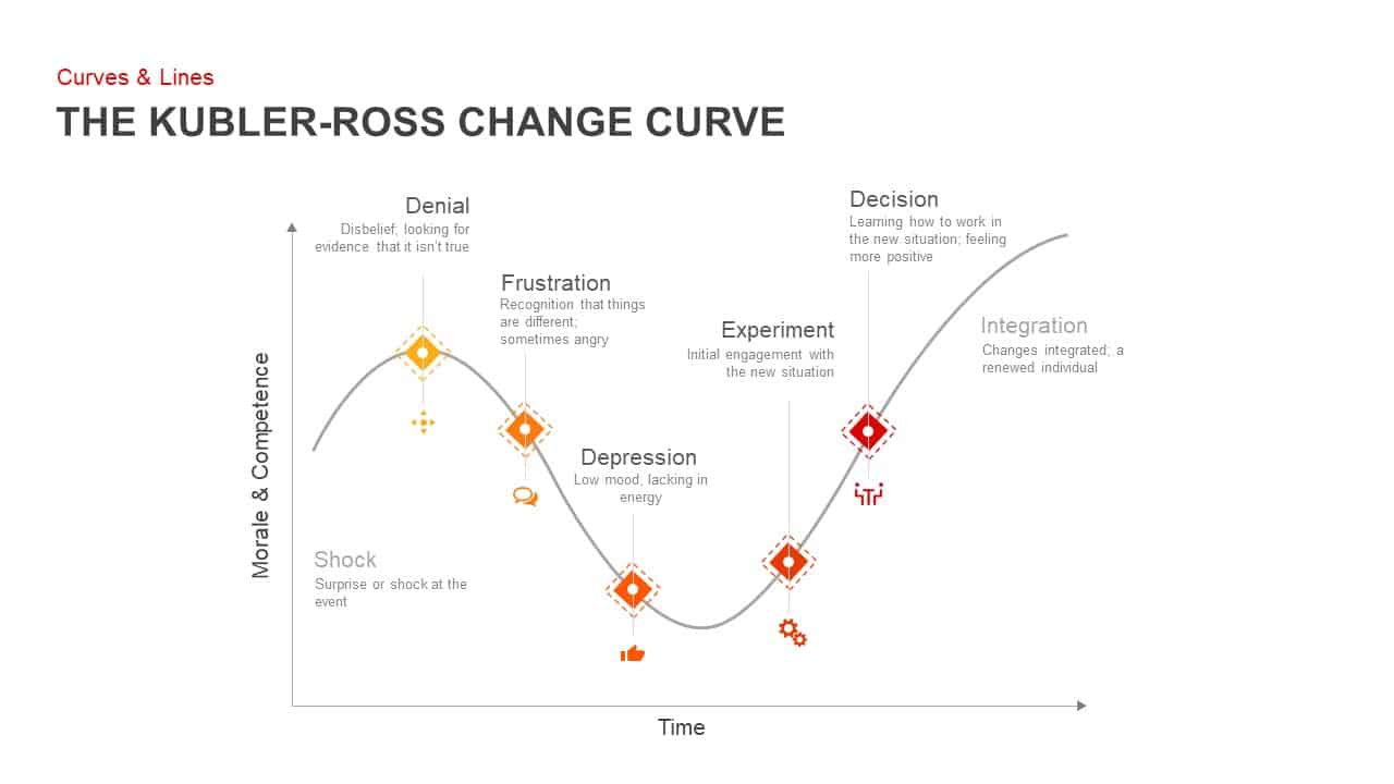 Kubler Ross Change Curve PowerPoint Template