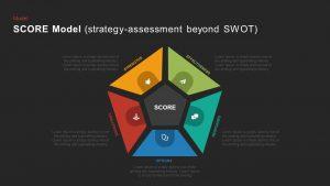 SCORE Model PowerPoint Template and Keynote Slide