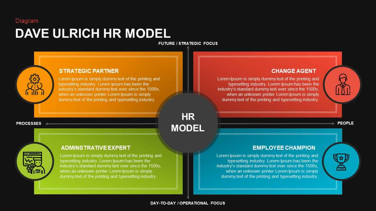 Dave Ulrich HR Model
