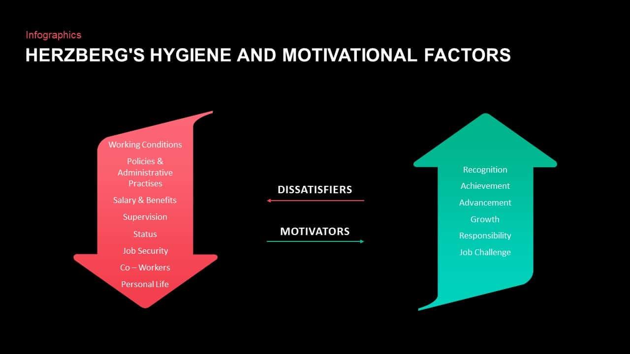 Herzberg's Hygiene and Motivational Factors PPT - Slidebazaar