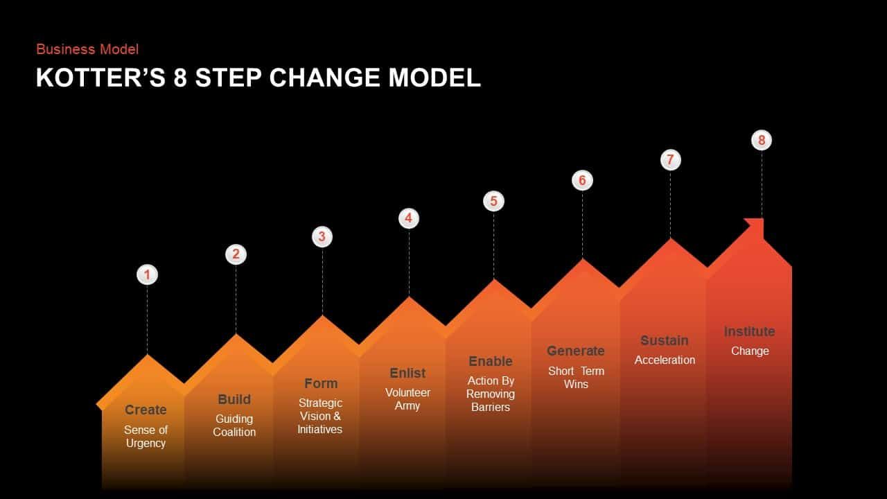 Kotter's 8 Step Change Model PowerPoint template