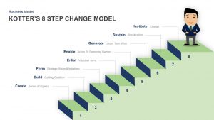 Kotter's 8 Step Change Model Template for PowerPoint & Keynote