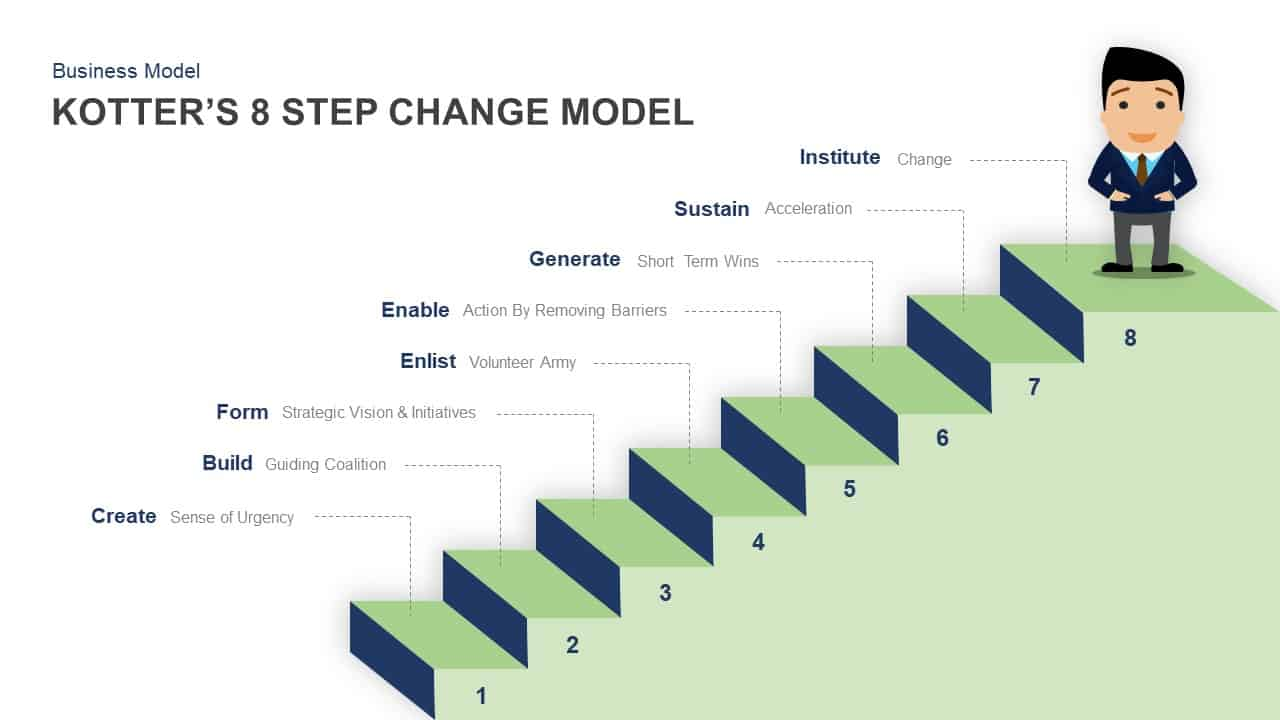what is kotters 8 step change model