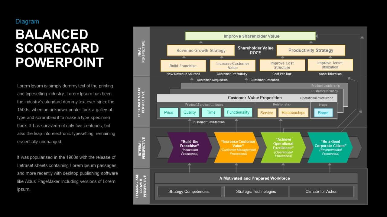 Balanced Scorecard Keynote Template