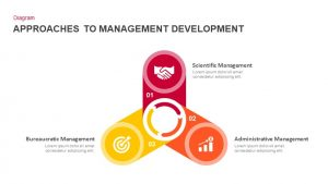 Approaches to Management Development PowerPoint Template and Keynote