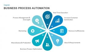 Business Process Automation Template for PowerPoint and Keynote